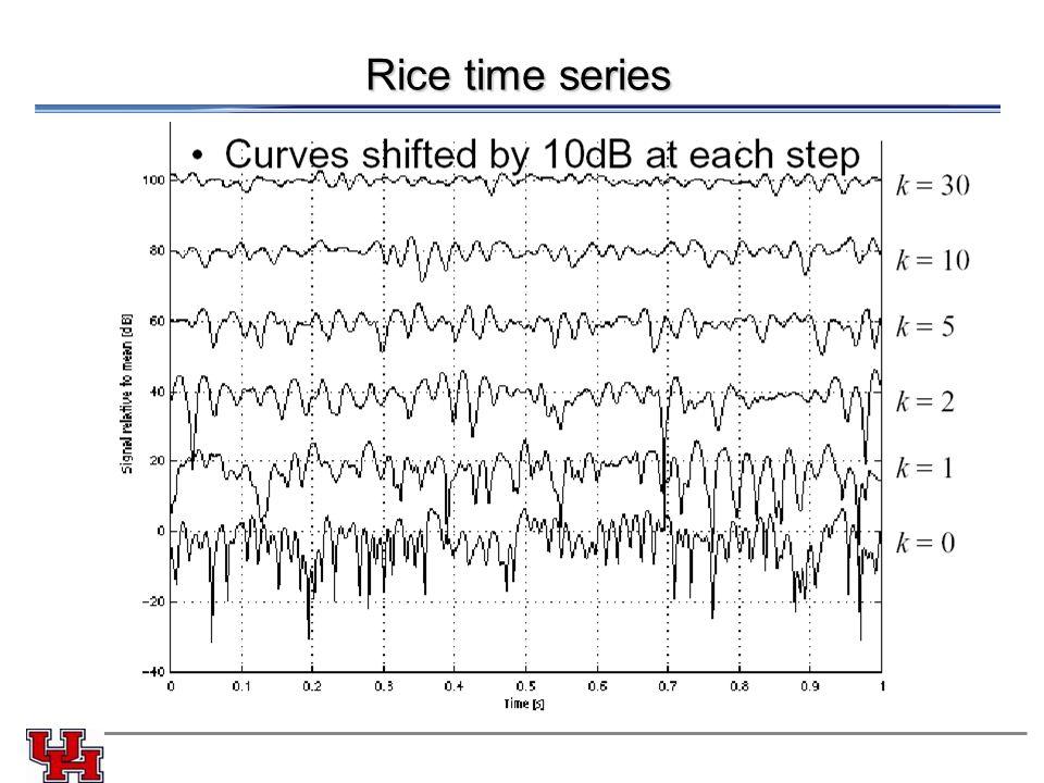 Rice time series