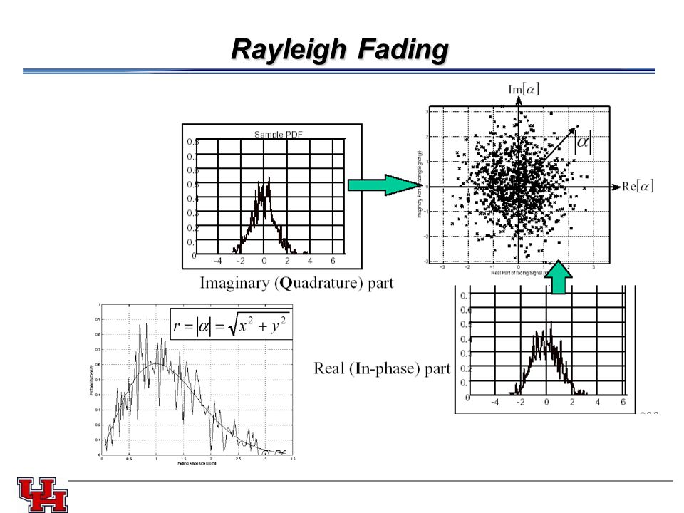 Rayleigh Fading