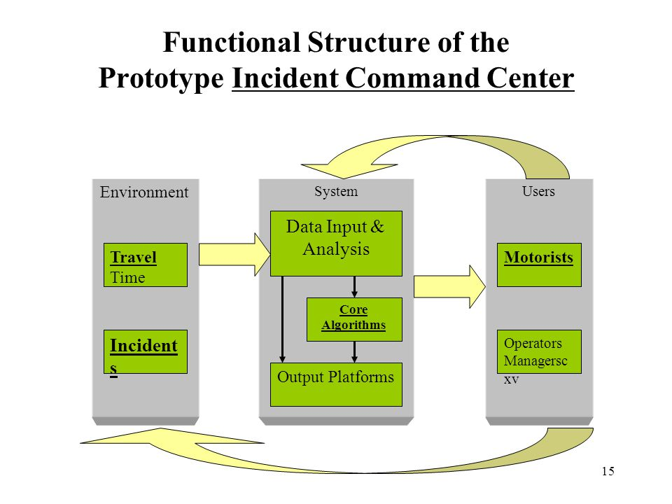 15 Users Motorists Operators Managersc xv Environment Travel Time Incident s System Data Input & Analysis Core Algorithms Output Platforms Functional