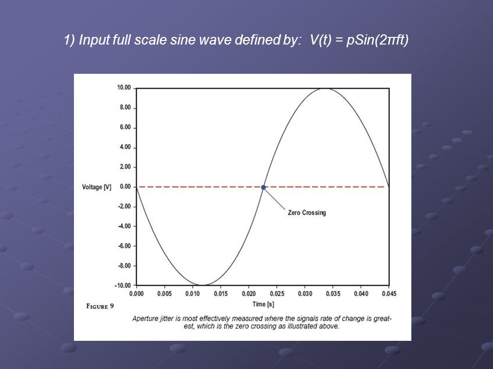 1) Input full scale sine wave defined by: V(t) = pSin(2πft)