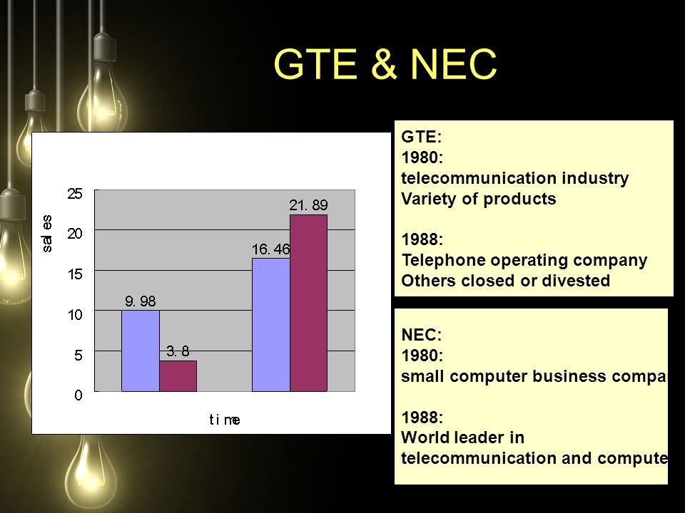 GTE & NEC GTE: 1980: telecommunication industry Variety of products 1988: Telephone operating company Others closed or divested NEC: 1980: small compu