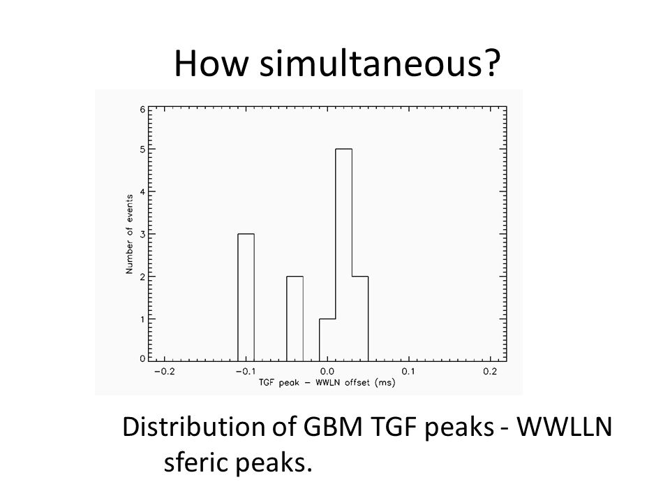 How simultaneous Distribution of GBM TGF peaks - WWLLN sferic peaks.