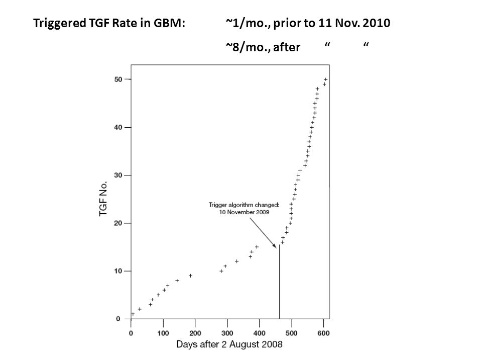 Triggered TGF Rate in GBM: ~1/mo., prior to 11 Nov. 2010 ~8/mo., after