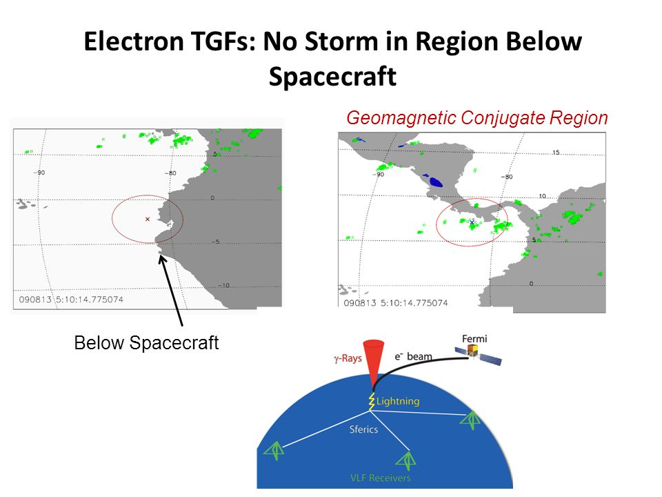 Electron TGFs: No Storm in Region Below Spacecraft Below Spacecraft Geomagnetic Conjugate Region