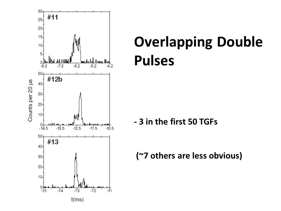 Overlapping Double Pulses - 3 in the first 50 TGFs (~7 others are less obvious)