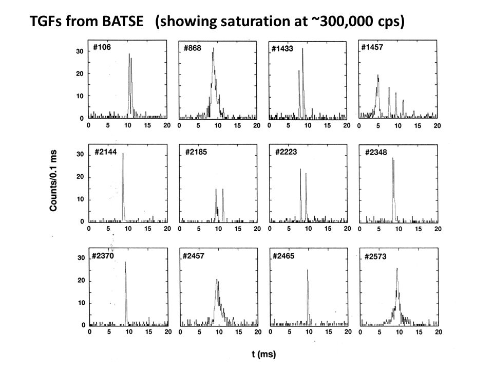 Median TGF Pulse Duration = 0.11ms - Does not include 5 longer electron TGFs - Solid column – includes 10 possible un-resolved pulses Pulse Durations of First 50 GBM TGFs