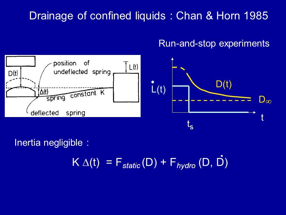 K ∆(t) = F static (D) + F hydro (D, D) Drainage of confined liquids : Chan & Horn 1985 t tsts D(t) DD L(t) Run-and-stop experiments Inertia negligible :