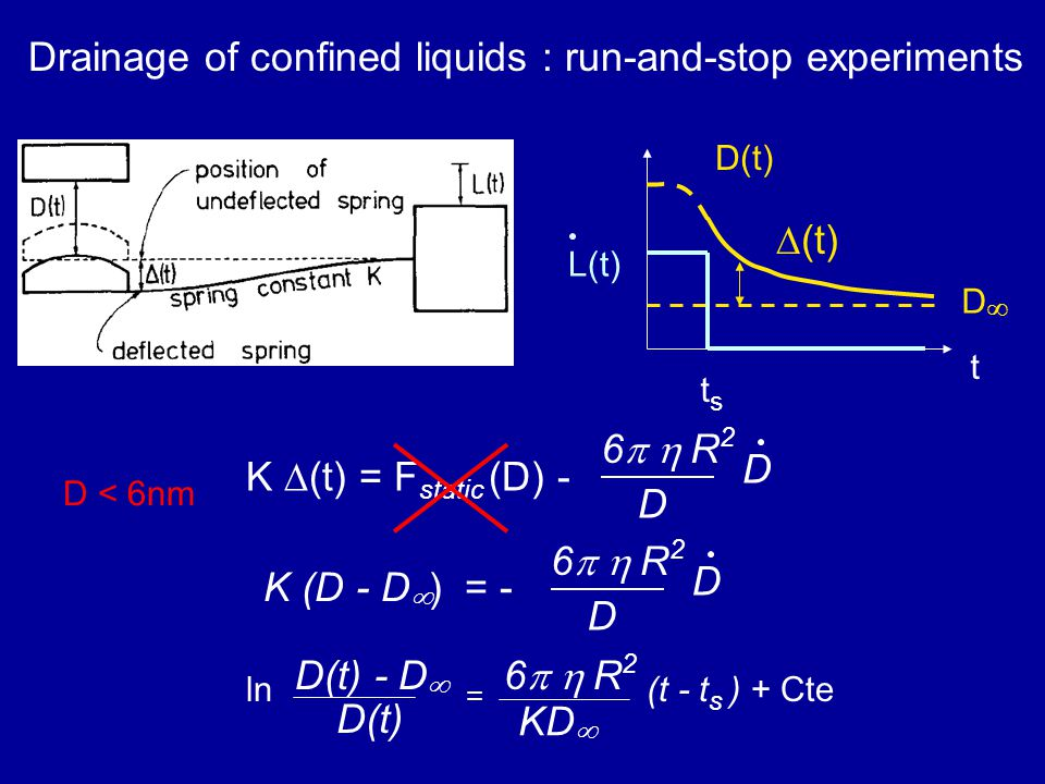 Drainage of confined liquids : run-and-stop experiments K ∆(t) = F static (D) - D 6  R 2 D K (D - D  ) = - D 6  R 2 D t tsts D(t) DD L(t) ∆