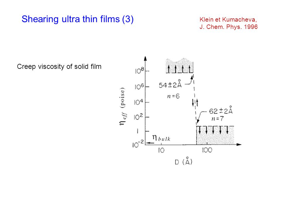 Klein et Kumacheva, J. Chem. Phys. 1996 Creep viscosity of solid film Shearing ultra thin films (3)