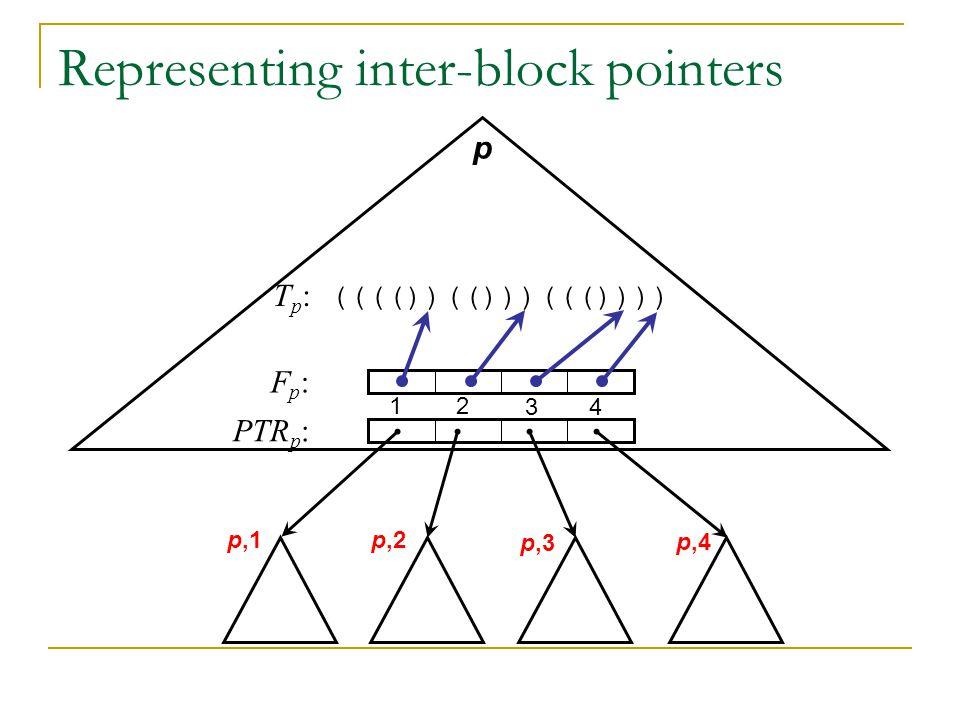 Representing inter-block pointers p,1 p,2 p,3 p,4 T p : (((())(()))((()))) Fp:Fp: PTR p : 12 34 p