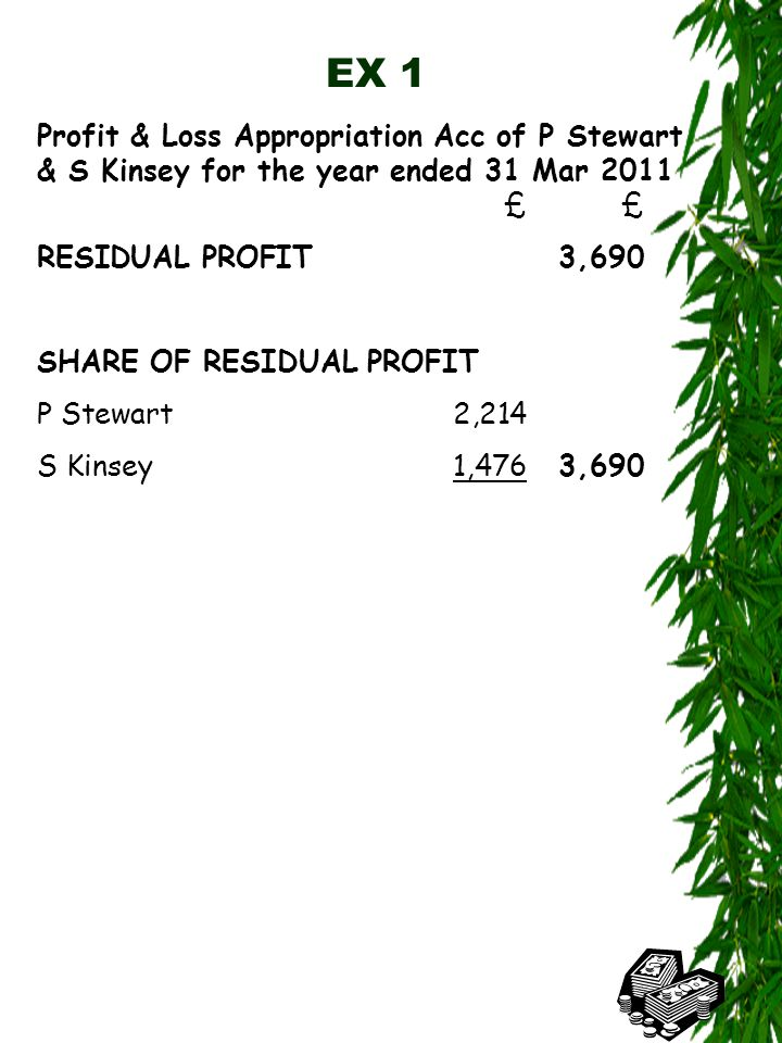 EX 1 Profit & Loss Appropriation Acc of P Stewart & S Kinsey for the year ended 31 Mar 2011 ££ RESIDUAL PROFIT3,690 SHARE OF RESIDUAL PROFIT P Stewart 2,214 S Kinsey 1,4763,690