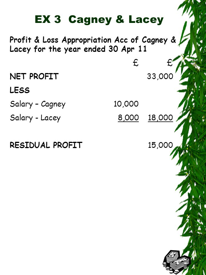 EX 3 Cagney & Lacey Profit & Loss Appropriation Acc of Cagney & Lacey for the year ended 30 Apr 11£ NET PROFIT33,000 LESS Salary – Cagney10,000 Salary - Lacey8,00018,000 RESIDUAL PROFIT 15,000