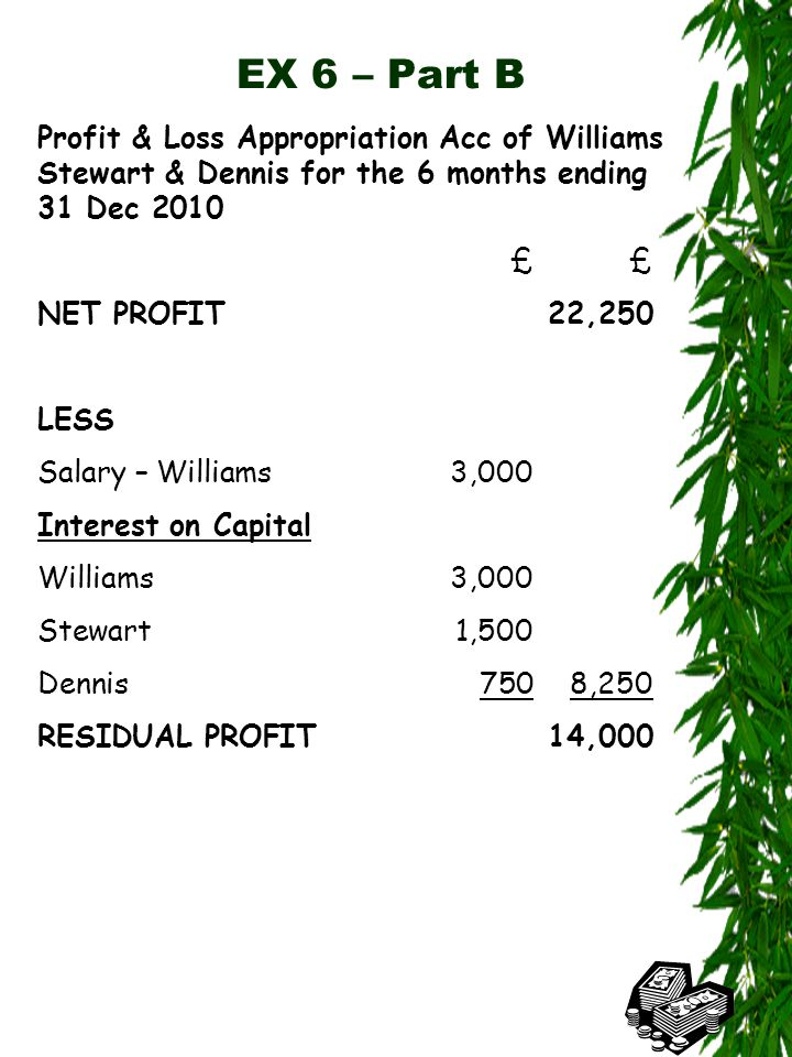 EX 6 – Part B Profit & Loss Appropriation Acc of Williams Stewart & Dennis for the 6 months ending 31 Dec 2010£ NET PROFIT22,250 LESS Salary – Williams3,000 Interest on Capital Williams3,000 Stewart1,500 Dennis7508,250 RESIDUAL PROFIT14,000