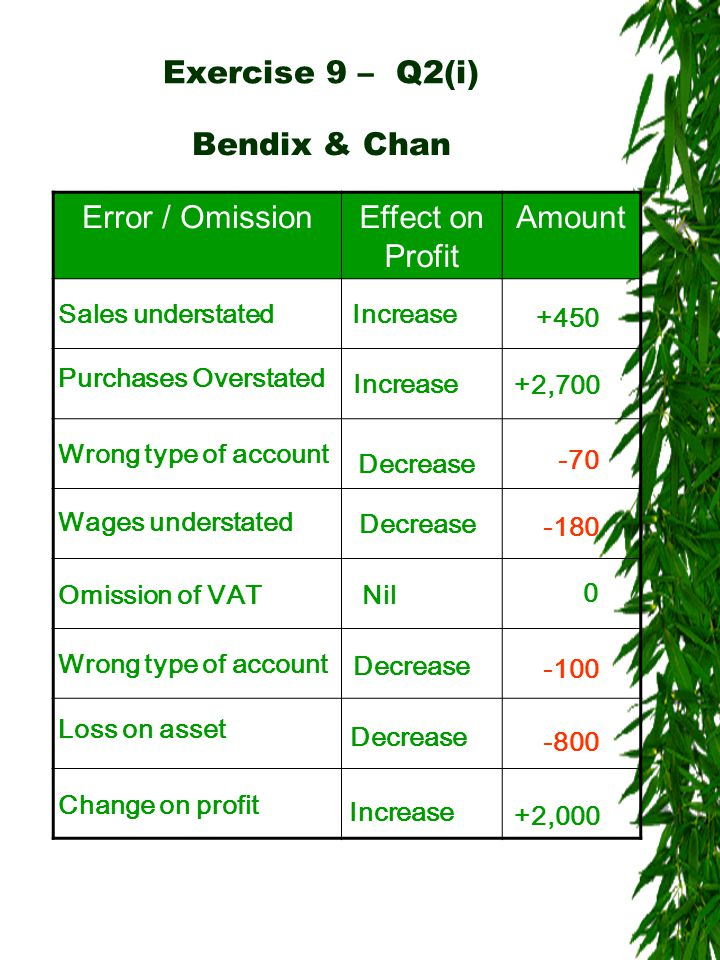 Error / OmissionEffect on Profit Amount Exercise 9 – Q2(i) Sales understatedIncrease +450 Bendix & Chan Purchases Overstated Increase +2,700 Wrong type of account Decrease -70 Wages understated Decrease -180 Omission of VAT Nil 0 Wrong type of account Decrease -100 Loss on asset Decrease -800 Change on profit +2,000 Increase