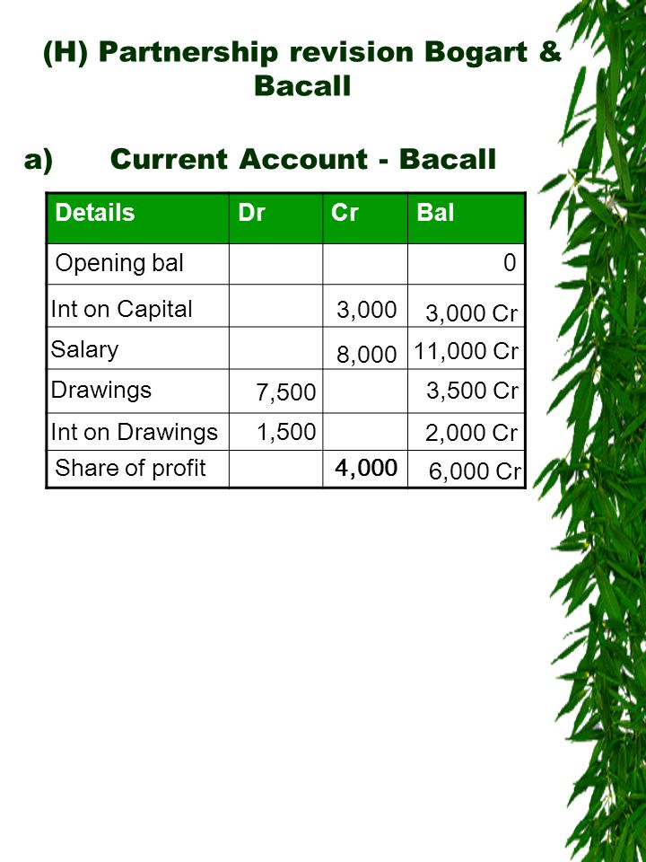 (H) Partnership revision Bogart & Bacall DetailsDrCrBal Opening bal0 Int on Capital 3,000 8,000 3,000 Cr Salary 7,500 11,000 Cr Drawings 3,500 Cr 1,500 Int on Drawings 2,000 Cr a)Current Account - Bacall 4,000Share of profit 6,000 Cr