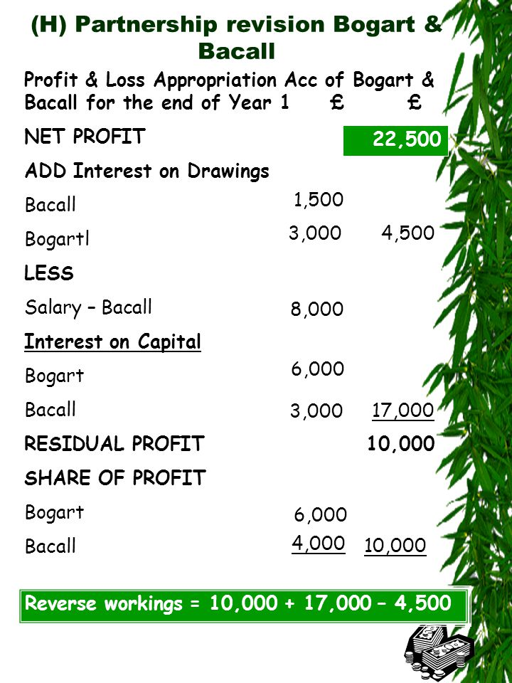 (H) Partnership revision Bogart & Bacall Profit & Loss Appropriation Acc of Bogart & Bacall for the end of Year 1££ NET PROFITx ADD Interest on Drawings Bacall Bogartl LESS Salary – Bacall Interest on Capital Bogart Bacall RESIDUAL PROFIT SHARE OF PROFIT Bogart Bacall 1,500 3,0004,500 8,000 6,000 3,000 17,000 6,000 4,000 10,000 Reverse workings = 10,000 + 17,000 – 4,500 22,500