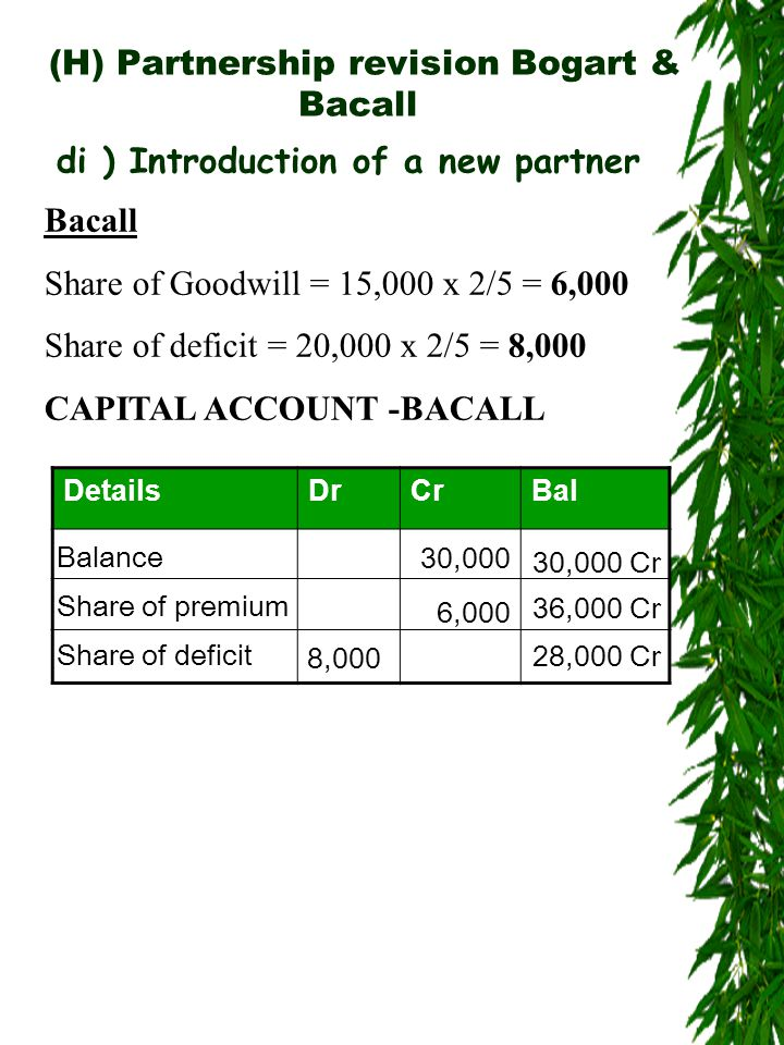 (H) Partnership revision Bogart & Bacall di ) Introduction of a new partner Bacall Share of Goodwill = 15,000 x 2/5 = 6,000 Share of deficit = 20,000 x 2/5 = 8,000 CAPITAL ACCOUNT -BACALL DetailsDrCrBal Balance 30,000 6,000 30,000 Cr Share of premium 8,000 36,000 Cr Share of deficit 28,000 Cr