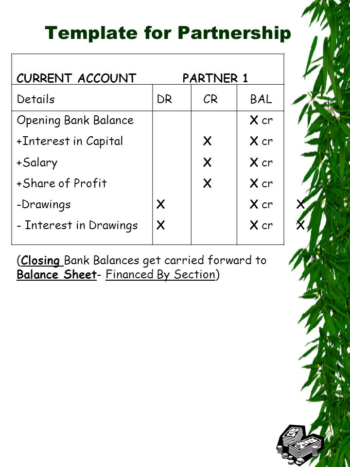 Template for Partnership CURRENT ACCOUNT PARTNER 2 Details DRCRBAL Opening OverdraftX dr +Interest in CapitalXX dr +SalaryXX cr +Share of ProfitXX cr -DrawingsXX cr - Interest in DrawingsXX cr (Closing Bank Balances get carried forward to Balance Sheet- Financed By Section)