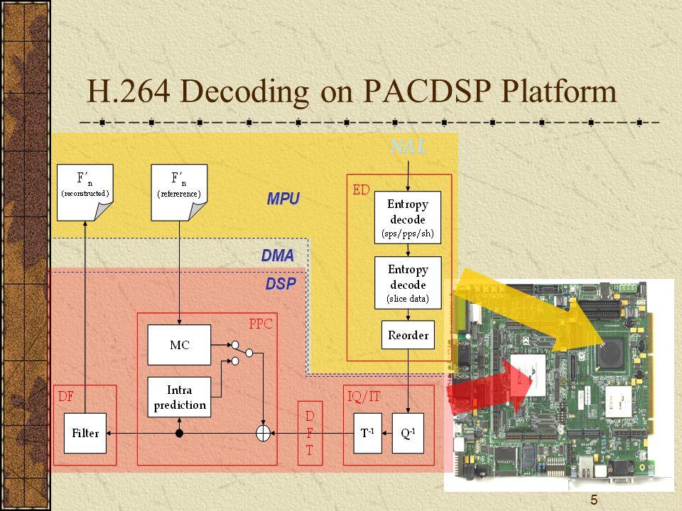 5 H.264 Decoding on PACDSP Platform