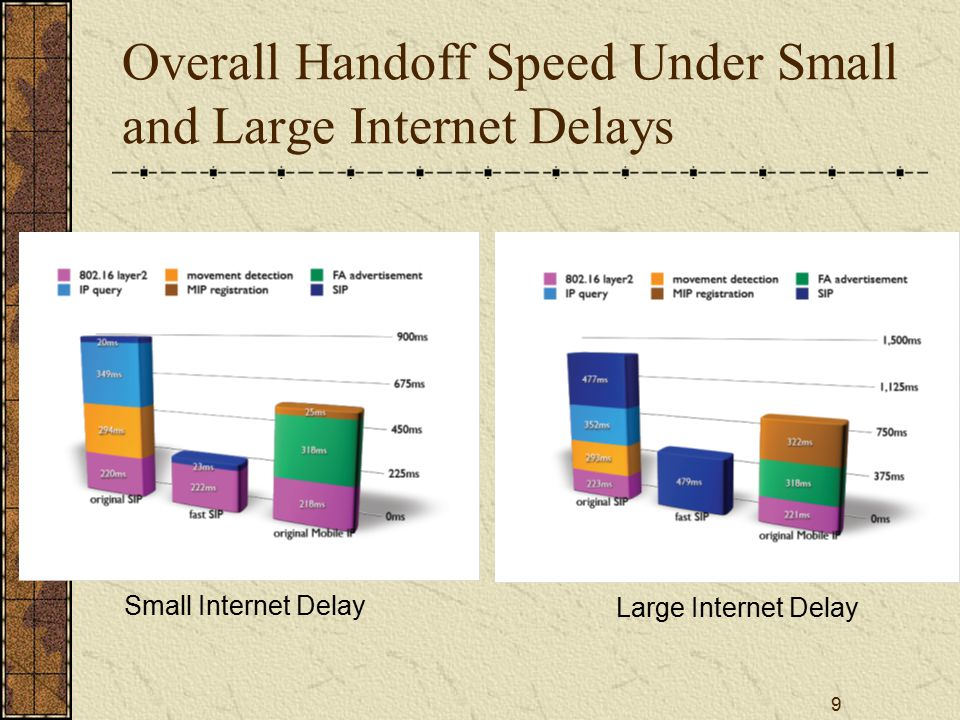 9 Overall Handoff Speed Under Small and Large Internet Delays Small Internet Delay Large Internet Delay