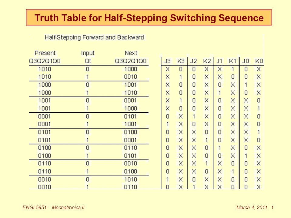Truth Table for Half-Stepping Switching Sequence March 4, 2011. 1ENGI 5951 – Mechatronics II