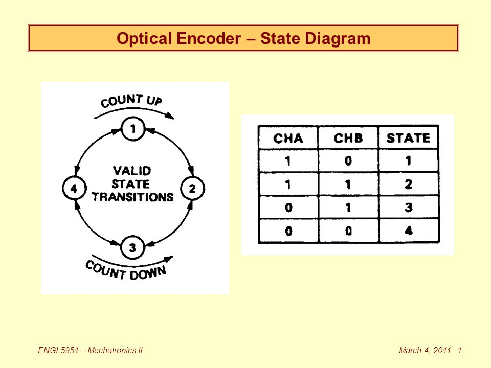 Optical Encoder – State Diagram March 4, 2011. 1ENGI 5951 – Mechatronics II