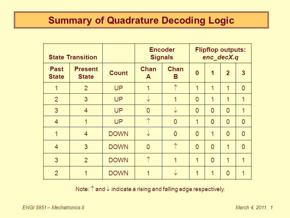 Summary of Quadrature Decoding Logic State Transition Encoder Signals Flipflop outputs: enc_decX.q Past State Present State Count Chan A Chan B 0123 12UP1  1110 23  10111 34 0  0001 41  01000 14DOWN  00100 43 0  0010 32  11011 21 1  1101 Note:  and  indicate a rising and falling edge respectively.