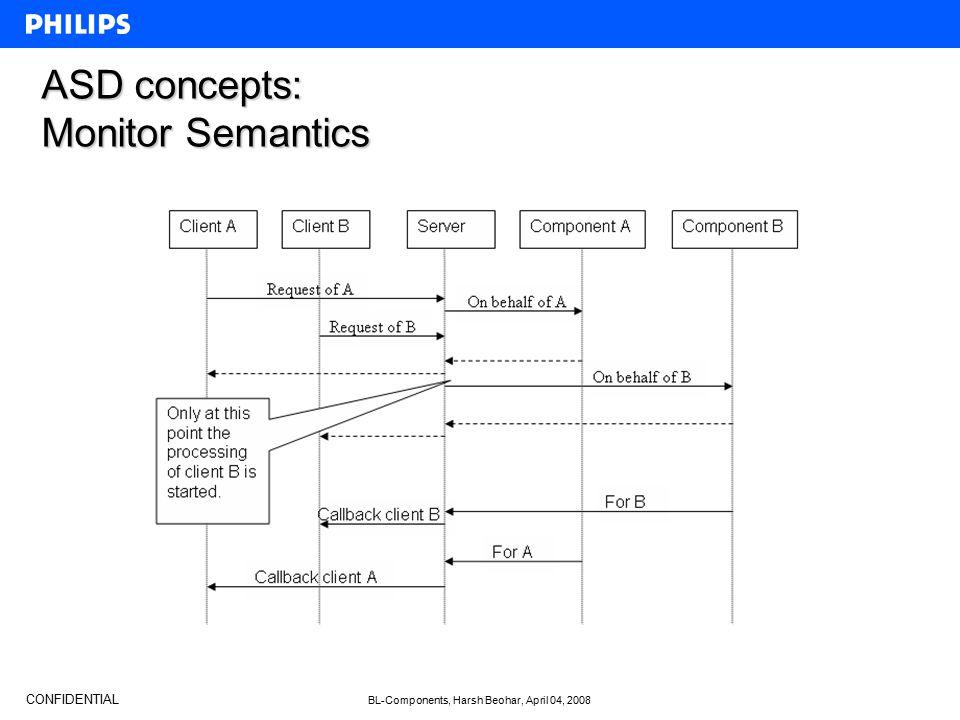 CONFIDENTIAL BL-Components, Harsh Beohar, April 04, 2008 ASD concepts: Monitor Semantics