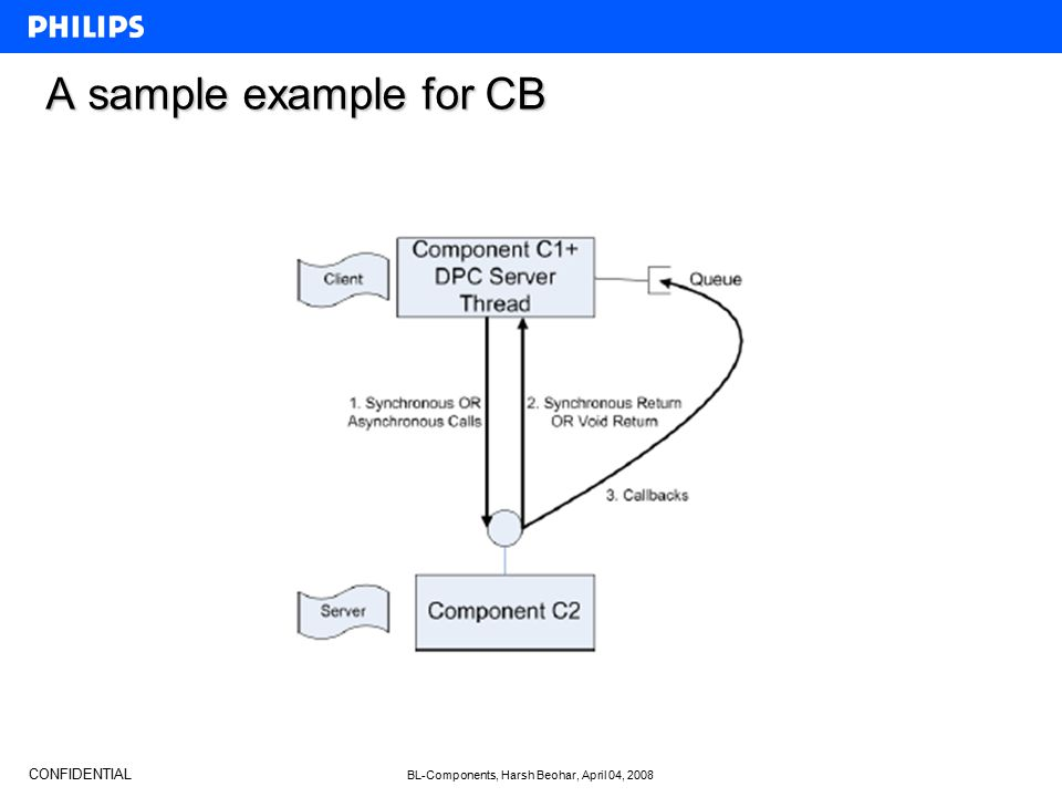 CONFIDENTIAL BL-Components, Harsh Beohar, April 04, 2008 A sample example for CB