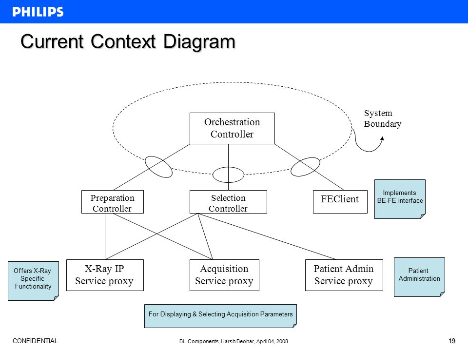 CONFIDENTIAL BL-Components, Harsh Beohar, April 04, 2008 19 Current Context Diagram Offers X-Ray Specific Functionality For Displaying & Selecting Acquisition Parameters Patient Administration Implements BE-FE interface Orchestration Controller Preparation Controller Selection Controller FEClient X-Ray IP Service proxy Acquisition Service proxy Patient Admin Service proxy System Boundary