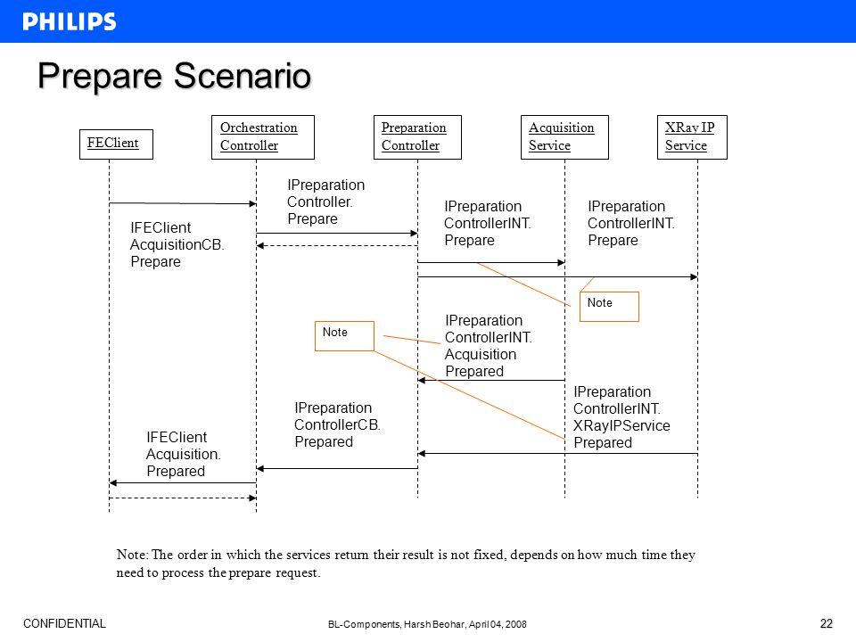 CONFIDENTIAL BL-Components, Harsh Beohar, April 04, 2008 22 Prepare Scenario IPreparation ControllerINT.