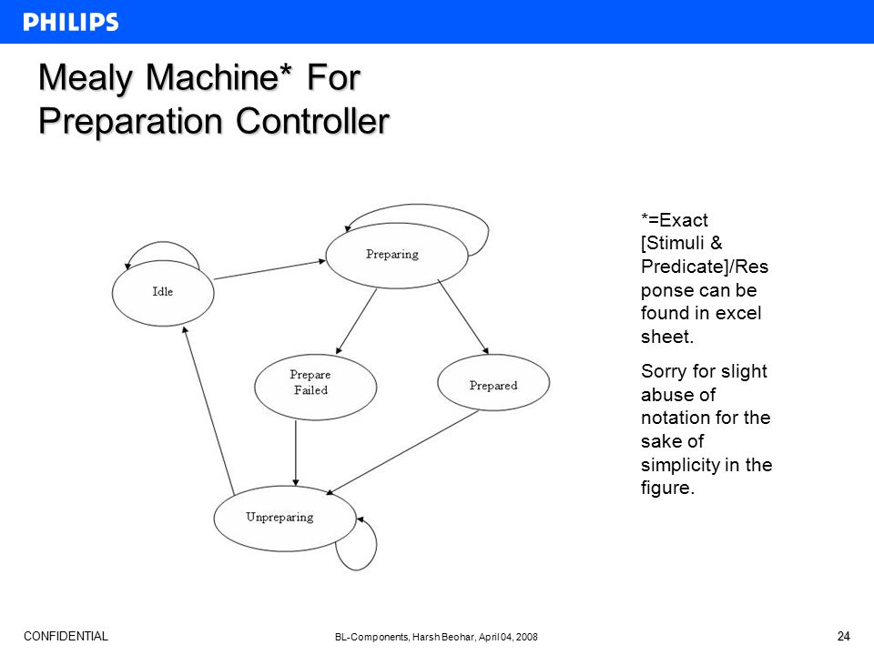 CONFIDENTIAL BL-Components, Harsh Beohar, April 04, 2008 24 Mealy Machine* For Preparation Controller *=Exact [Stimuli & Predicate]/Res ponse can be f
