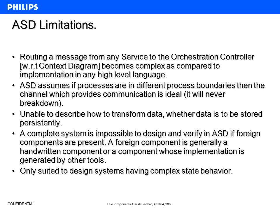 CONFIDENTIAL BL-Components, Harsh Beohar, April 04, 2008 ASD Limitations.