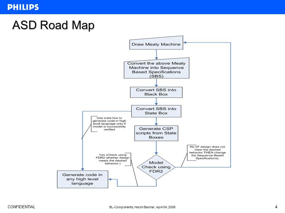 CONFIDENTIAL BL-Components, Harsh Beohar, April 04, 2008 4 ASD Road Map
