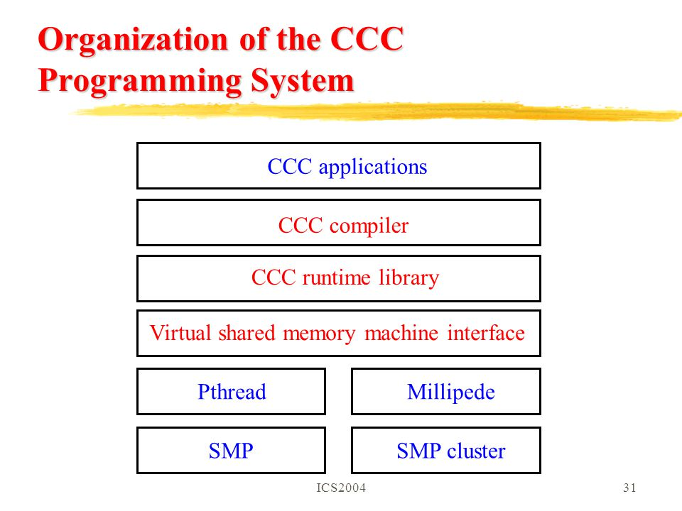 ICS200431 Organization of the CCC Programming System CCC compiler CCC runtime library Virtual shared memory machine interface CCC applications PthreadMillipede SMPSMP cluster