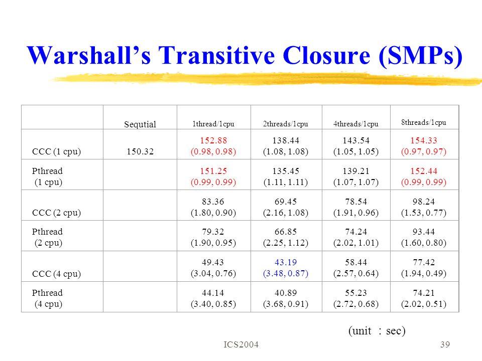ICS200439 Warshall's Transitive Closure (SMPs) Sequtial 1thread/1cpu2threads/1cpu4threads/1cpu 8threads/1cpu CCC (1 cpu)150.32 152.88 (0.98, 0.98) 138.44 (1.08, 1.08) 143.54 (1.05, 1.05) 154.33 (0.97, 0.97) Pthread (1 cpu) 151.25 (0.99, 0.99) 135.45 (1.11, 1.11) 139.21 (1.07, 1.07) 152.44 (0.99, 0.99) CCC (2 cpu) 83.36 (1.80, 0.90) 69.45 (2.16, 1.08) 78.54 (1.91, 0.96) 98.24 (1.53, 0.77) Pthread (2 cpu) 79.32 (1.90, 0.95) 66.85 (2.25, 1.12) 74.24 (2.02, 1.01) 93.44 (1.60, 0.80) CCC (4 cpu) 49.43 (3.04, 0.76) 43.19 (3.48, 0.87) 58.44 (2.57, 0.64) 77.42 (1.94, 0.49) Pthread (4 cpu) 44.14 (3.40, 0.85) 40.89 (3.68, 0.91) 55.23 (2.72, 0.68) 74.21 (2.02, 0.51) (unit : sec)