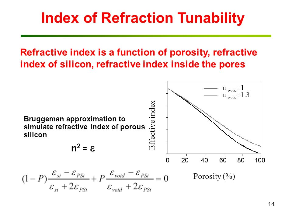 14 Bruggeman approximation to simulate refractive index of porous silicon n 2 =  Porosity (%) Effective index Index of Refraction Tunability Refractive index is a function of porosity, refractive index of silicon, refractive index inside the pores