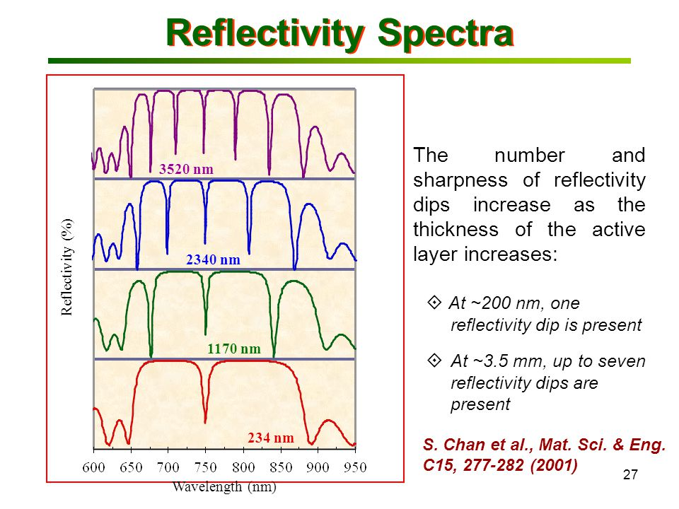27 Reflectivity Spectra The number and sharpness of reflectivity dips increase as the thickness of the active layer increases:  At ~200 nm, one reflectivity dip is present  At ~3.5 mm, up to seven reflectivity dips are present Reflectivity (%) Wavelength (nm) 234 nm 1170 nm 2340 nm 3520 nm S.