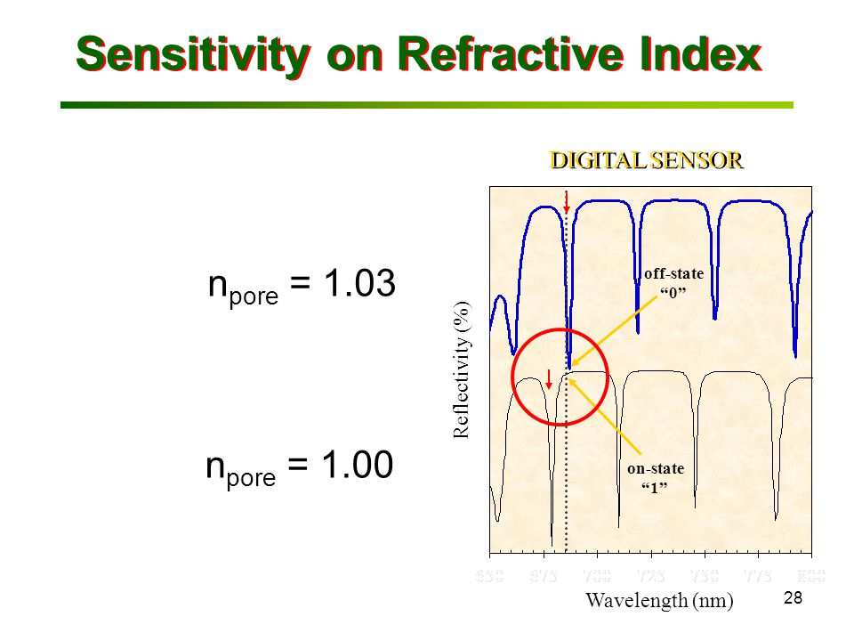 28 Sensitivity on Refractive Index Wavelength (nm) Reflectivity (%) DIGITAL SENSOR on-state 1 off-state 0 n pore = 1.00 n pore = 1.03