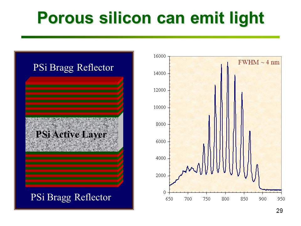 29 Porous silicon can emit light PSi Bragg Reflector PSi Active Layer Wavelength (nm) Photoluminescence Intensity (a.u.) FWHM ~ 4 nm