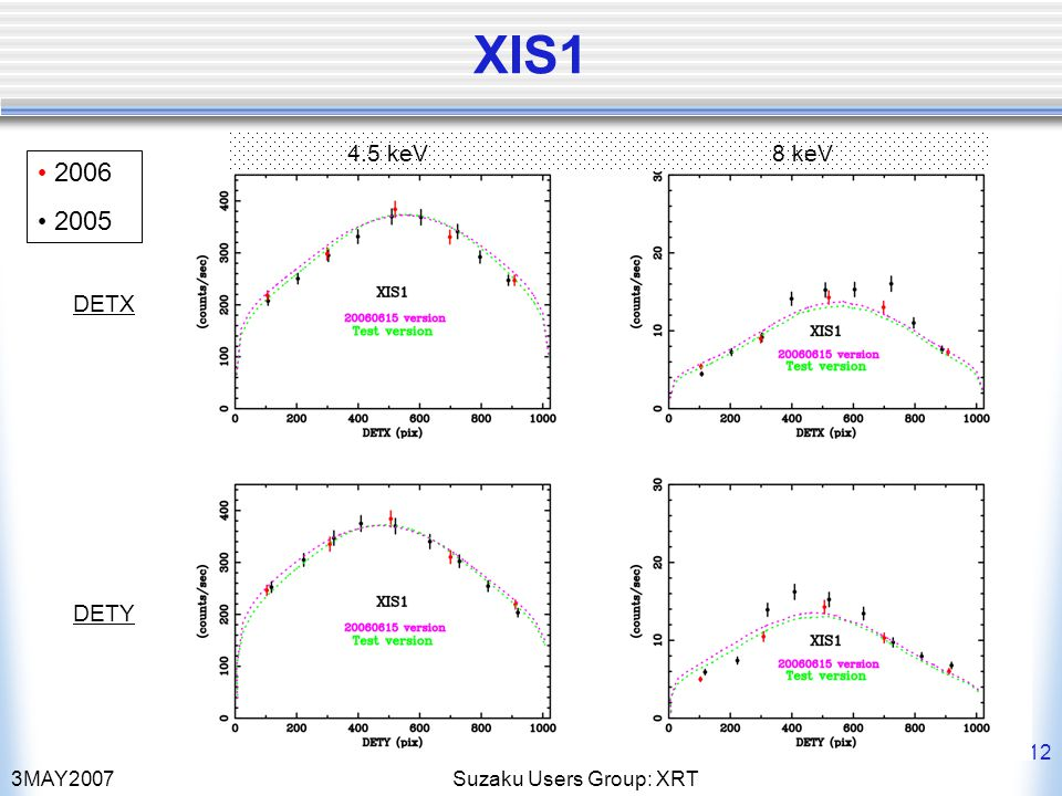 3MAY2007Suzaku Users Group: XRT 12 XIS1 4.5 keV8 keV 2006 2005 DETX DETY