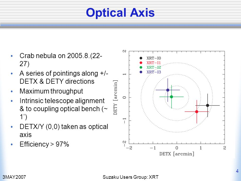 3MAY2007Suzaku Users Group: XRT 4 Optical Axis Crab nebula on 2005.8.(22- 27) A series of pointings along +/- DETX & DETY directions Maximum throughpu