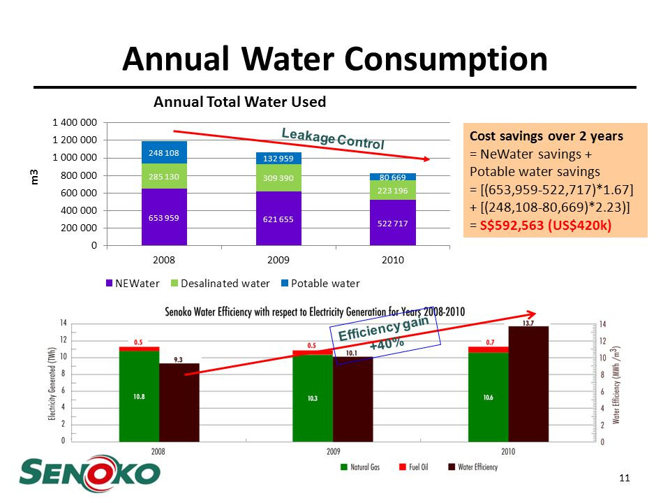 Annual Water Consumption 11 Cost savings over 2 years = NeWater savings + Potable water savings = [(653,959-522,717)*1.67] + [(248,108-80,669)*2.23)] = S$592,563 (US$420k) Leakage Control Efficiency gain +40%