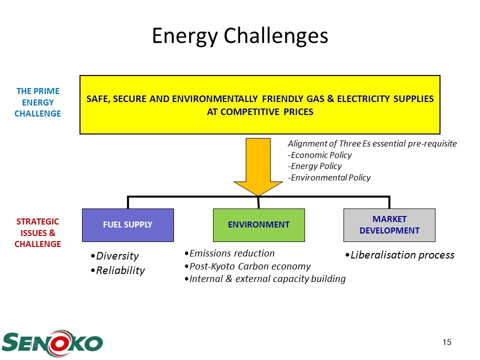 15 Energy Challenges SAFE, SECURE AND ENVIRONMENTALLY FRIENDLY GAS & ELECTRICITY SUPPLIES AT COMPETITIVE PRICES ENVIRONMENTFUEL SUPPLY MARKET DEVELOPMENT Alignment of Three Es essential pre-requisite -Economic Policy -Energy Policy -Environmental Policy Diversity Reliability THE PRIME ENERGY CHALLENGE STRATEGIC ISSUES & CHALLENGE Emissions reduction Post-Kyoto Carbon economy Internal & external capacity building Liberalisation process 15