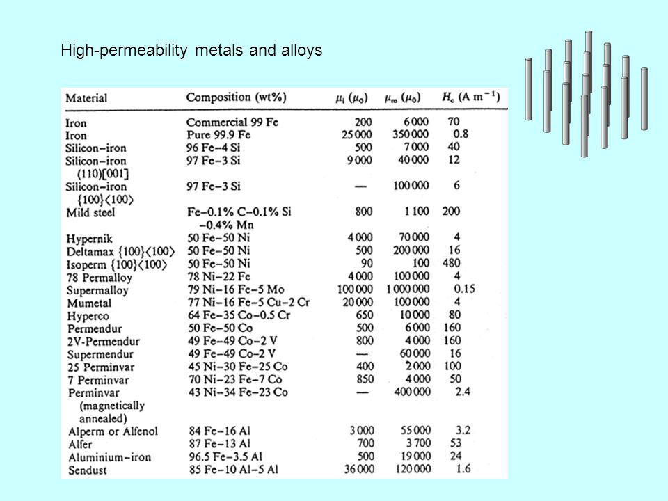 High-permeability metals and alloys