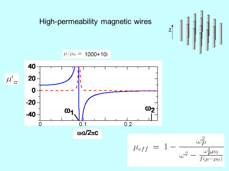 High-permeability magnetic wires z 1000+10i 0 0.10.2
