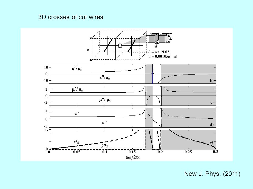 New J. Phys. (2011) 3D crosses of cut wires