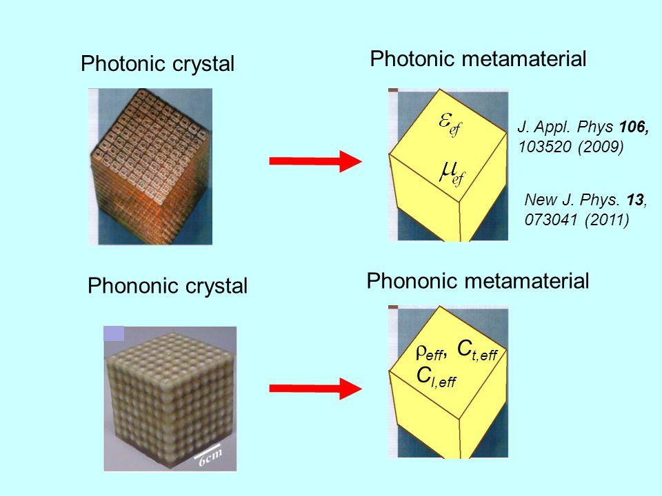 Photonic crystal Photonic metamaterial Phononic crystal Phononic metamaterial  eff, C t,eff C l,eff New J.