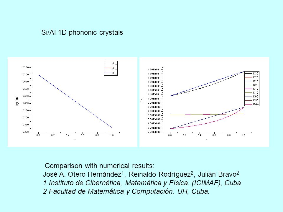 Si/Al 1D phononic crystals Comparison with numerical results: José A.