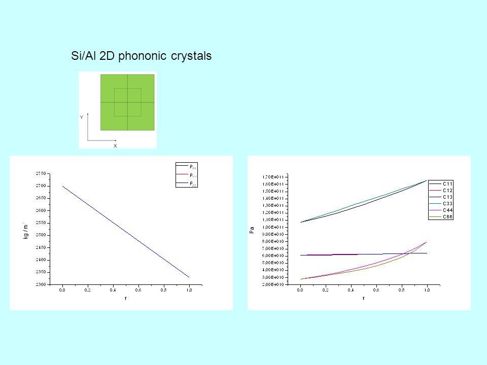 Si/Al 2D phononic crystals